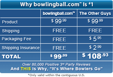 See for yourself why bowlingball.com is #1